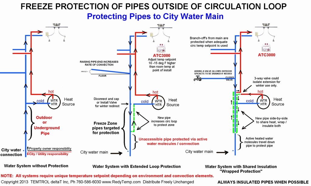 how to stop pipes freezing