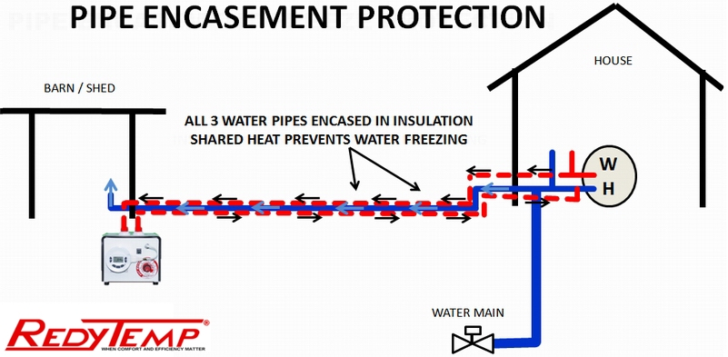 preventing pipes freezing outdoors